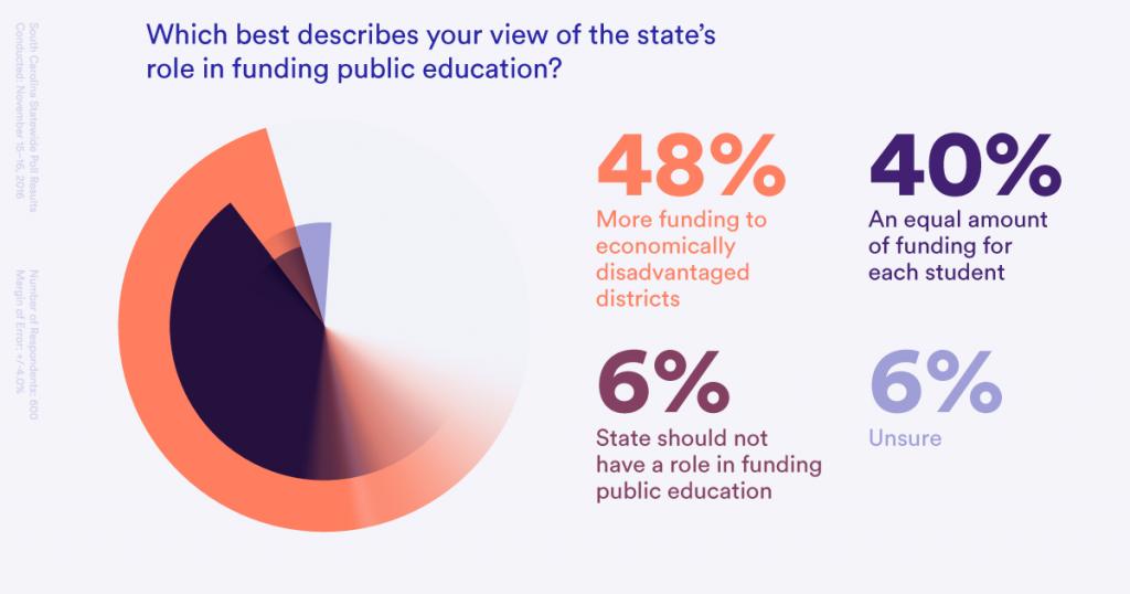 statefunding